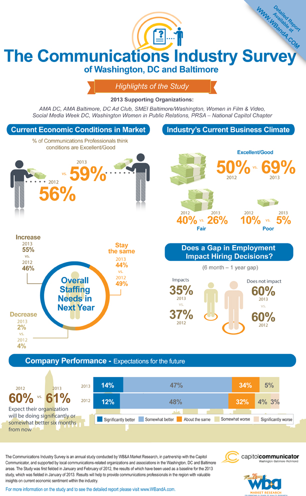 communications industry survey  infographic - revised banner 201